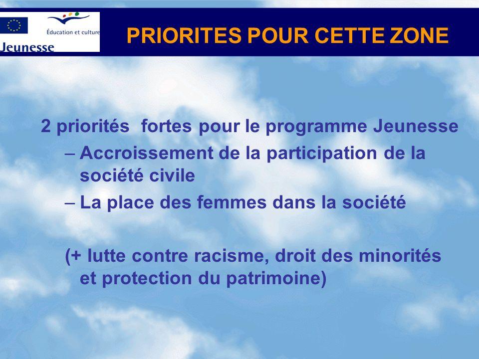 PRIORITES POUR CETTE ZONE