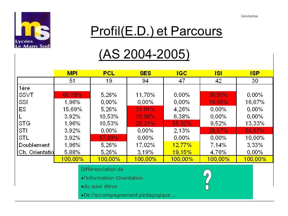 Profil(E.D.) et Parcours