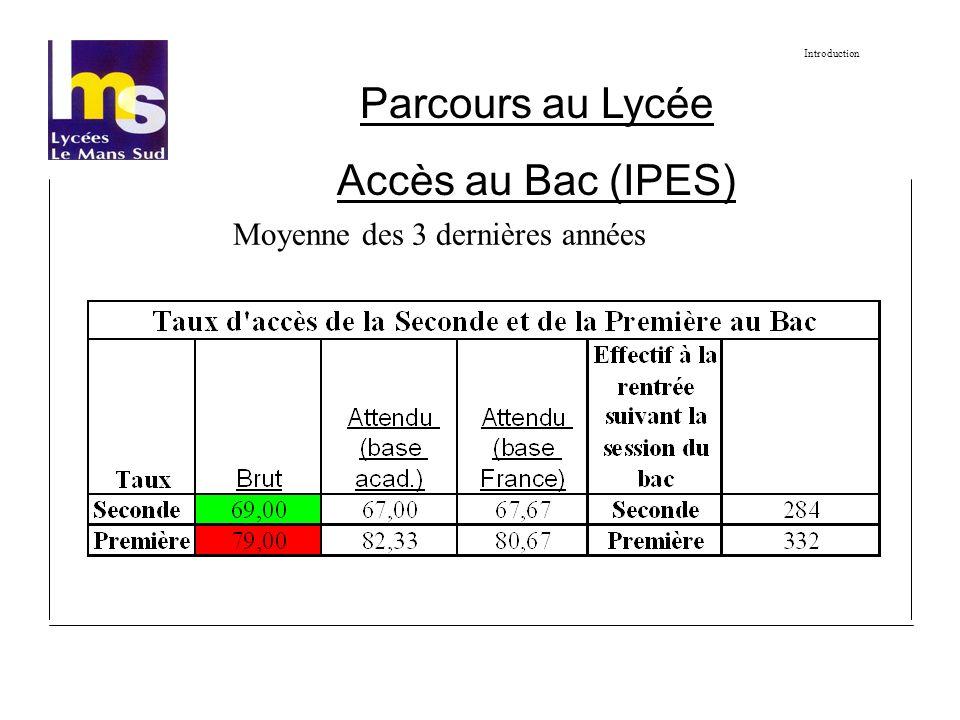 Parcours au Lycée Accès au Bac (IPES) Moyenne des 3 dernières années