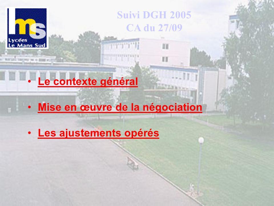 Suivi DGH 2005 CA du 27/09 Le contexte général. Mise en œuvre de la négociation.