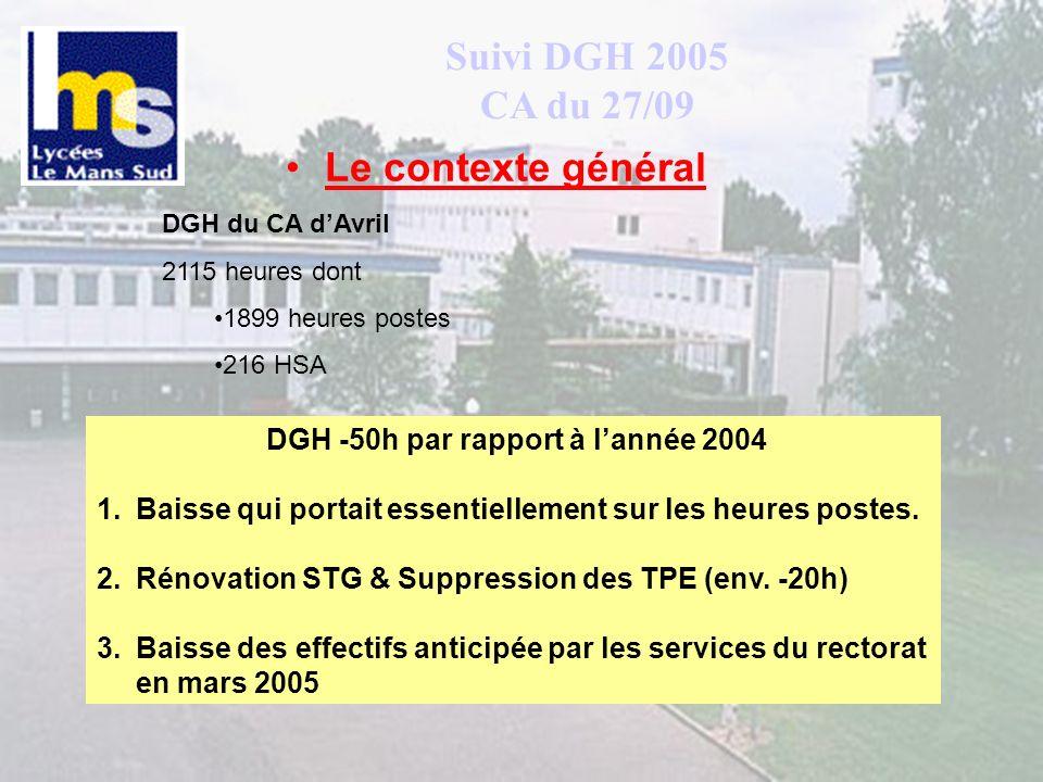 DGH -50h par rapport à l'année 2004
