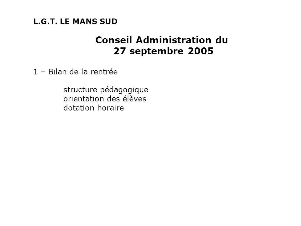 Conseil Administration du