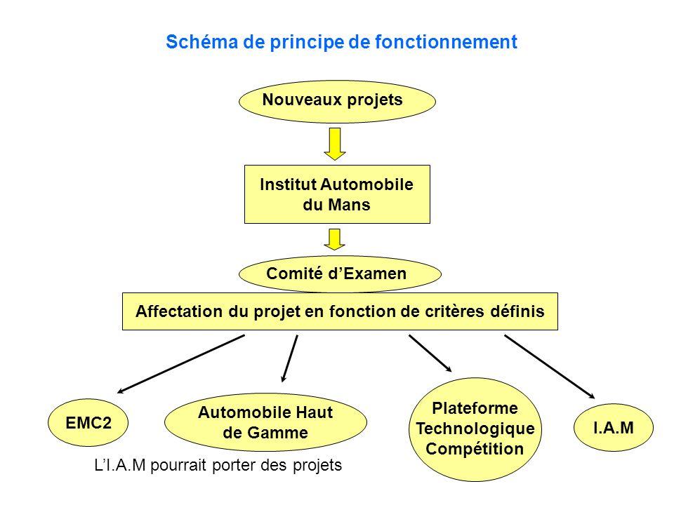 Schéma de principe de fonctionnement