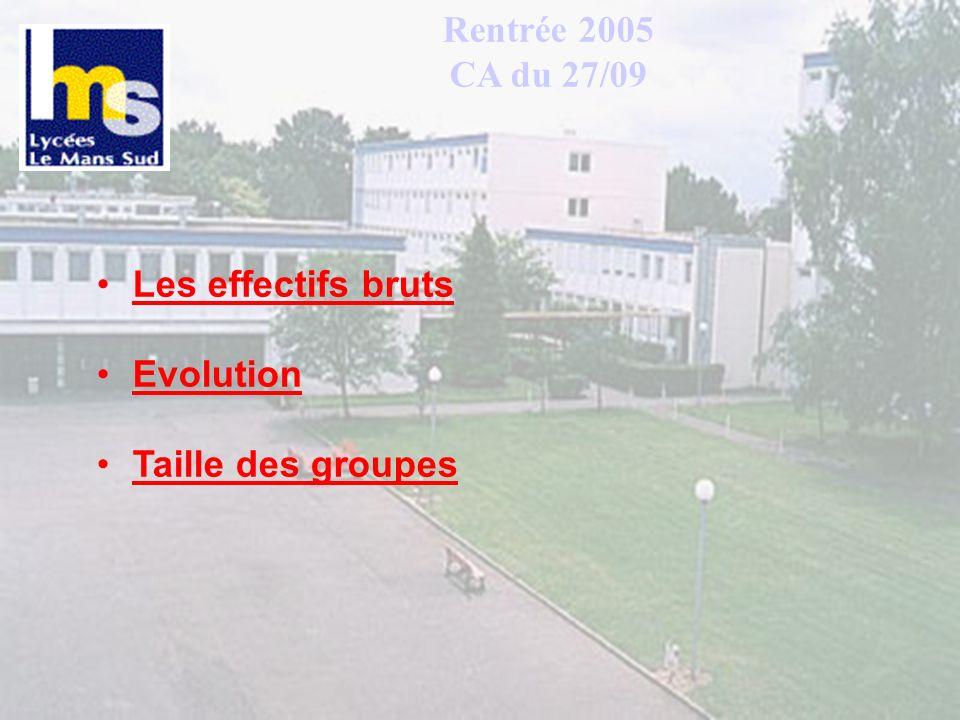 Rentrée 2005 CA du 27/09 Les effectifs bruts Evolution Taille des groupes
