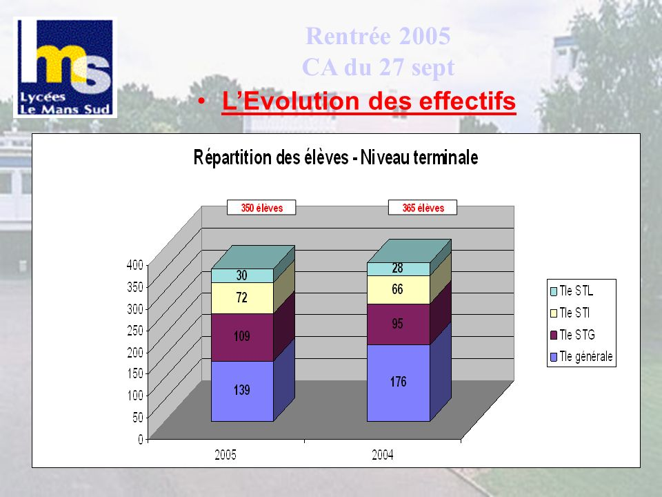 Rentrée 2005 CA du 27 sept L'Evolution des effectifs