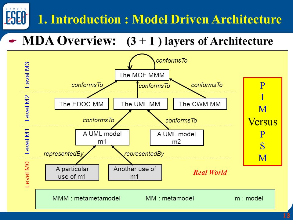 1. Introduction : Model Driven Architecture