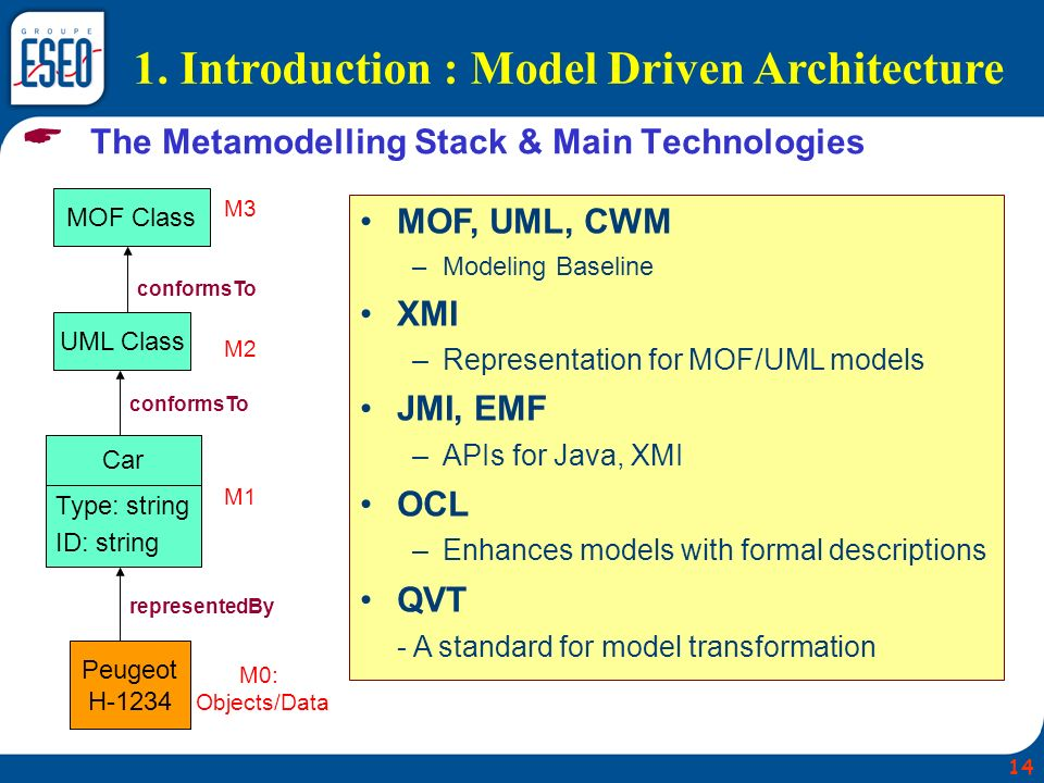  The Metamodelling Stack & Main Technologies