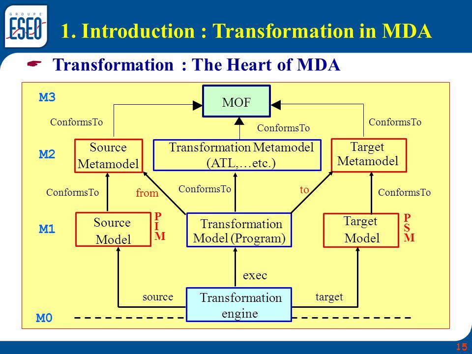 Transformation Metamodel
