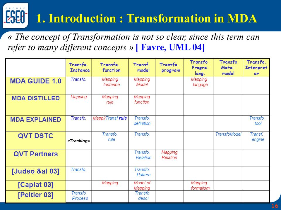 1. Introduction : Transformation in MDA