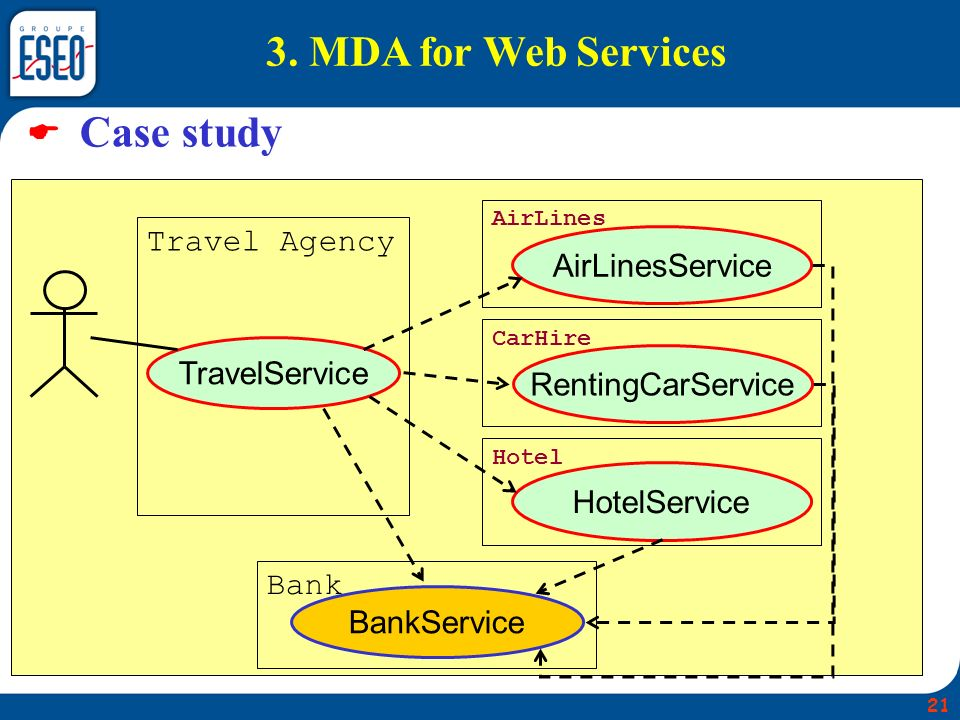 3. MDA for Web Services  Case study Travel Agency AirLinesService