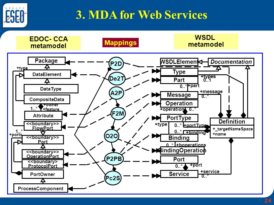3. MDA for Web Services WSDL metamodel EDOC- CCA Mappings metamodel