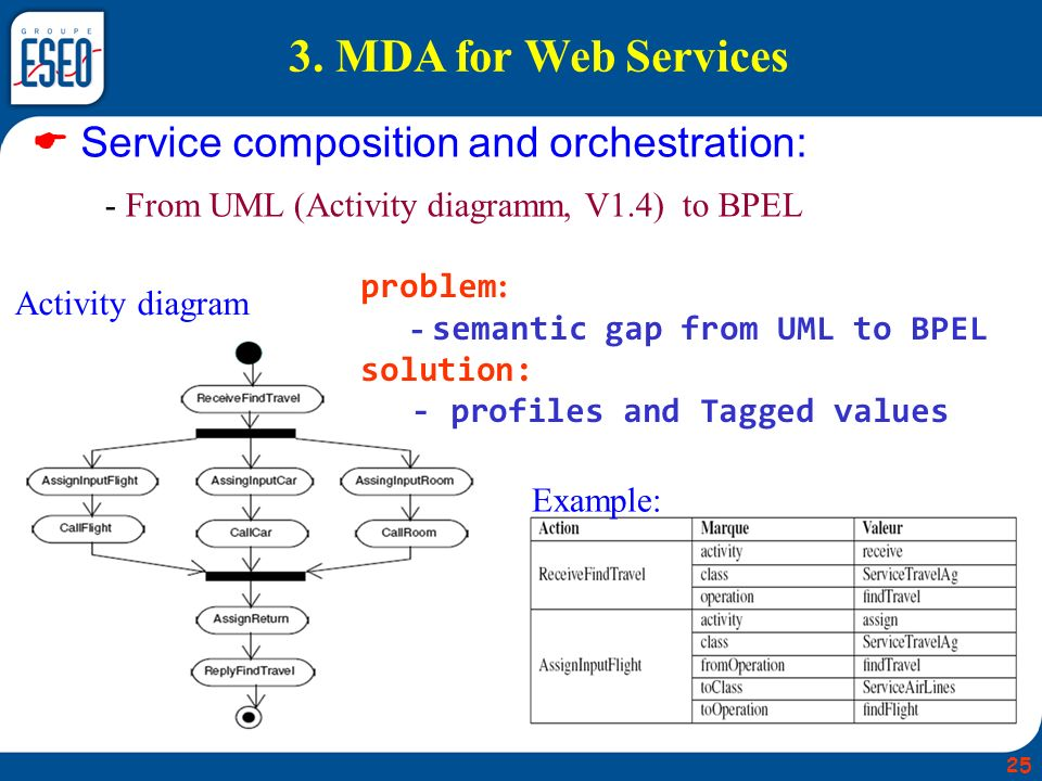  Service composition and orchestration:
