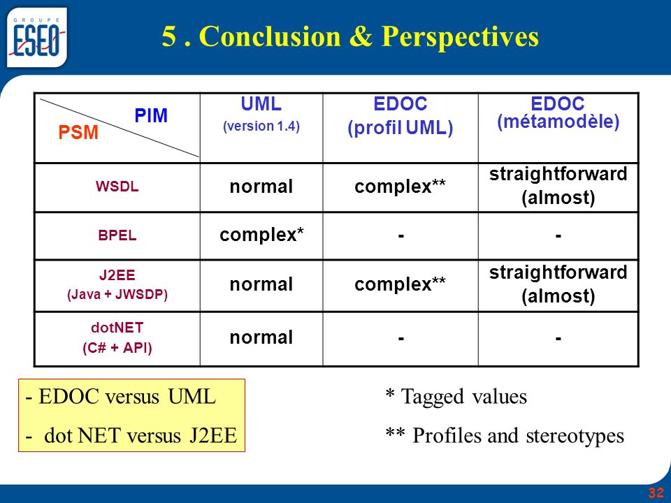 5 . Conclusion & Perspectives