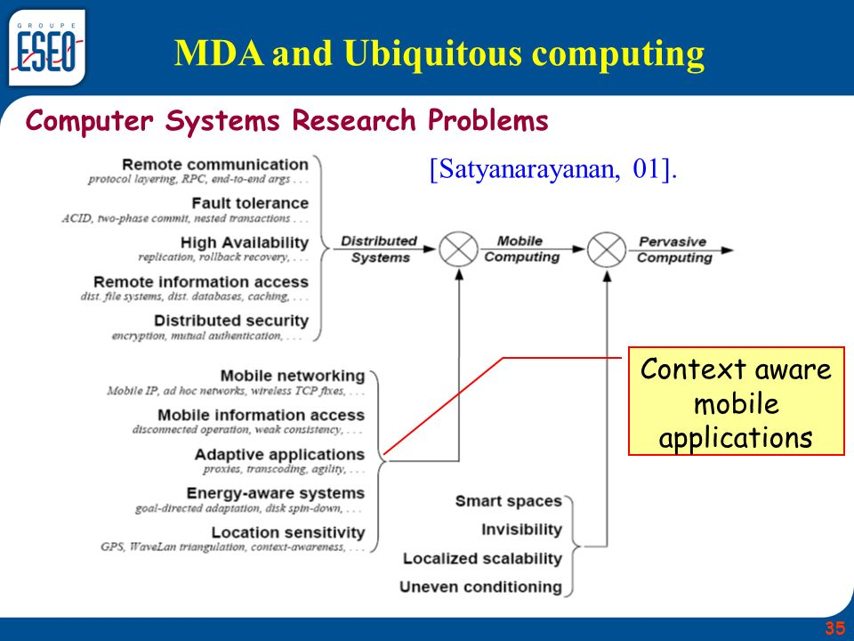 MDA and Ubiquitous computing