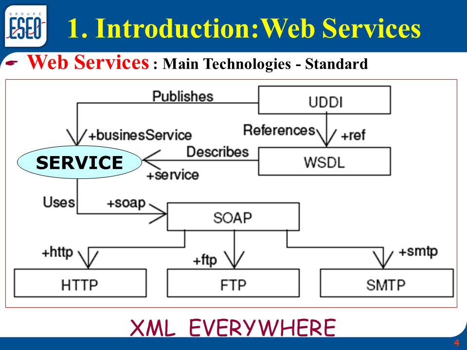 1. Introduction:Web Services