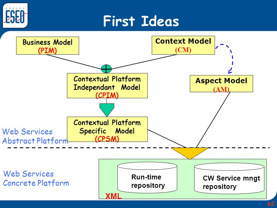 First Ideas Web Services Abstract Platform