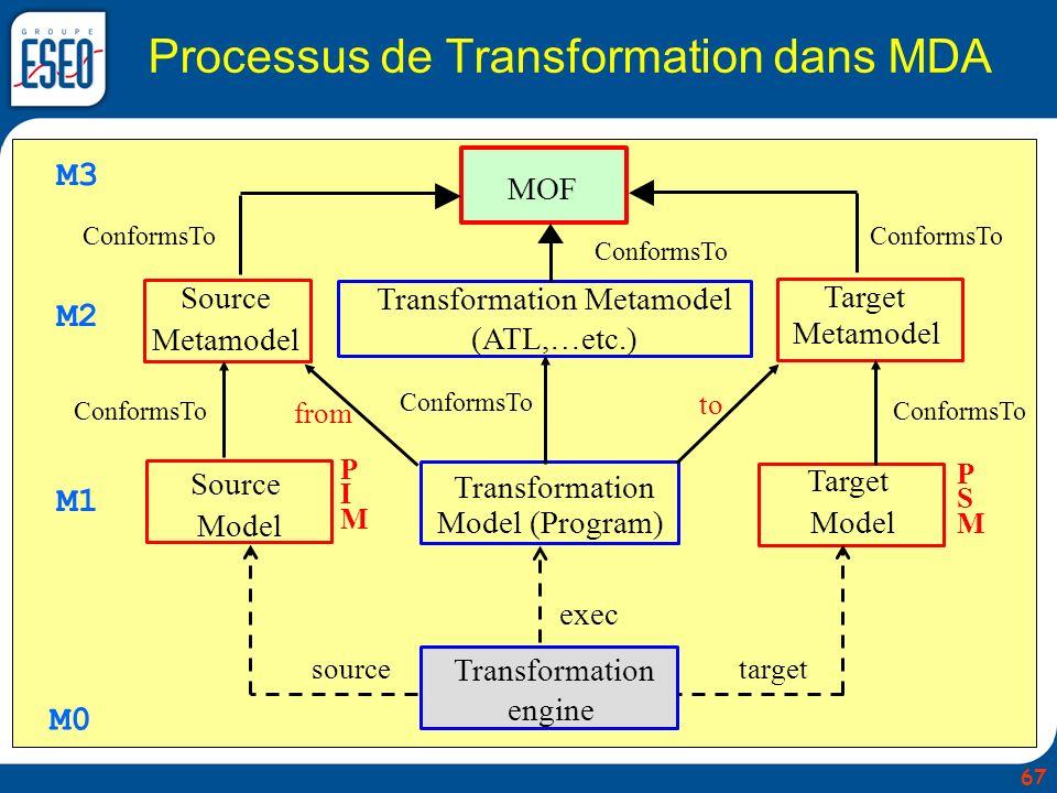 Processus de Transformation dans MDA