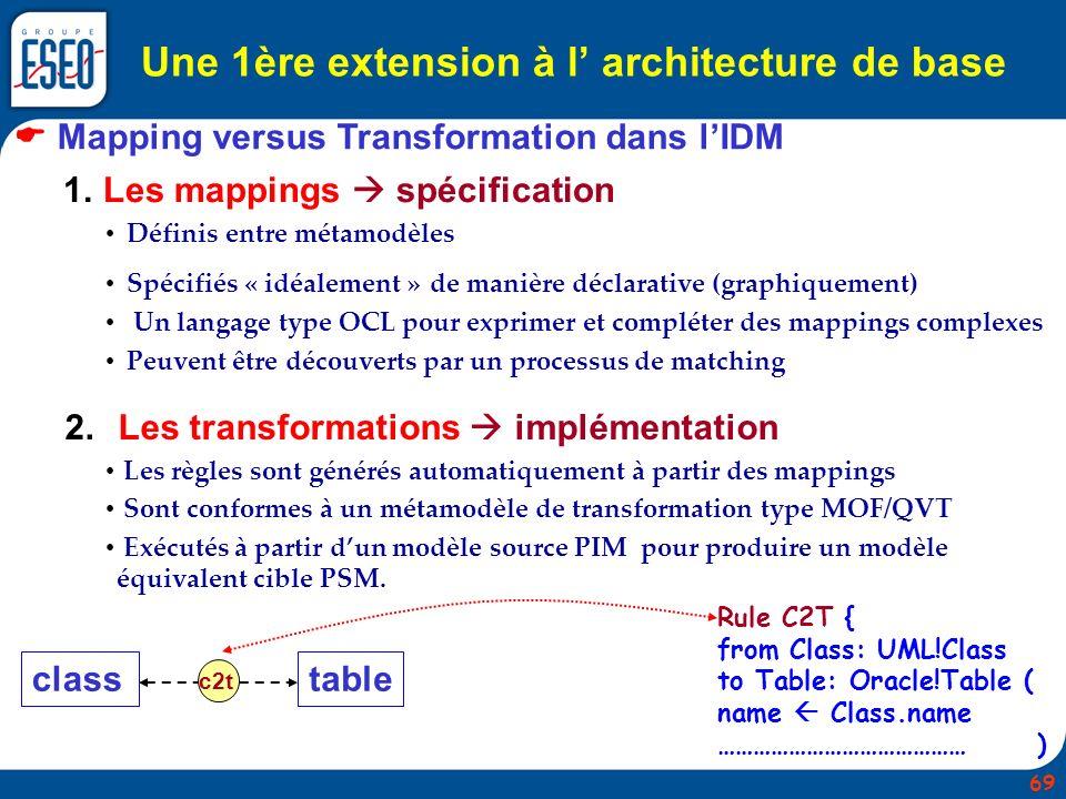 Une 1ère extension à l' architecture de base
