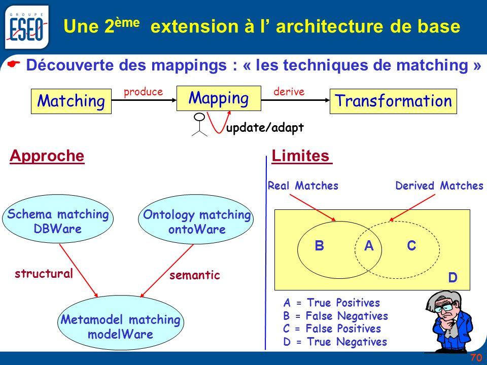 Une 2ème extension à l' architecture de base