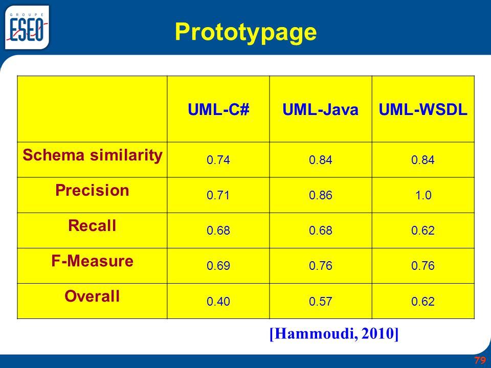 Prototypage UML-C# UML-Java UML-WSDL Schema similarity Precision