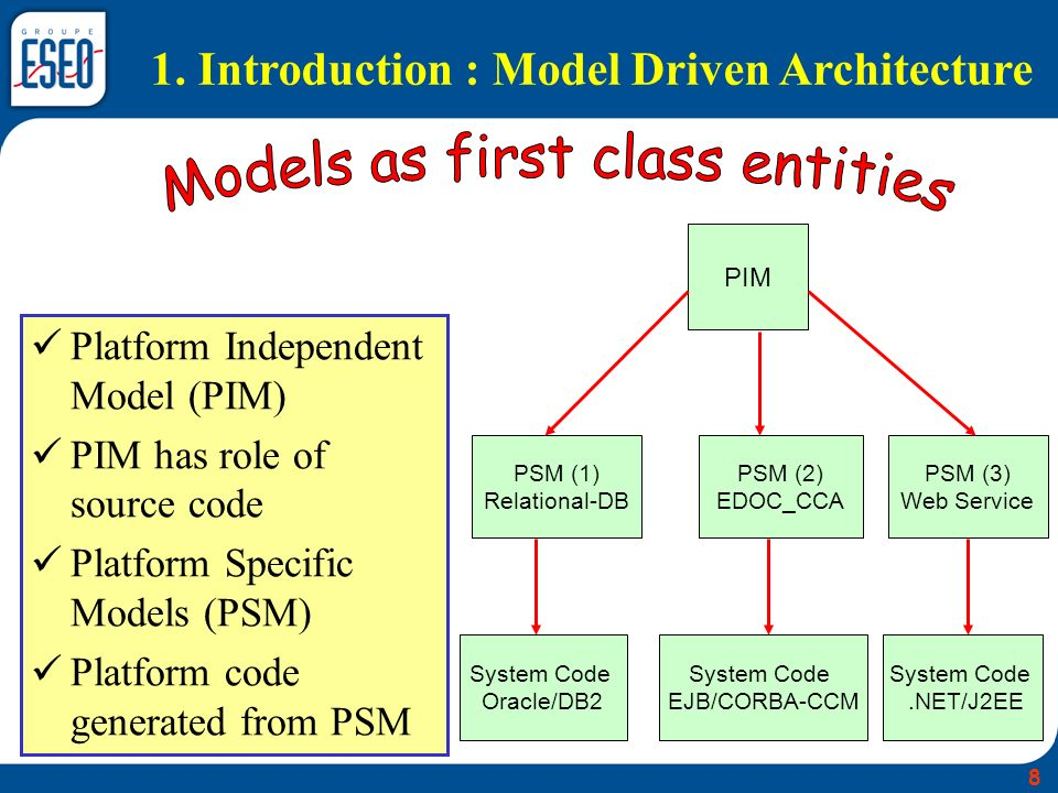 Models as first class entities