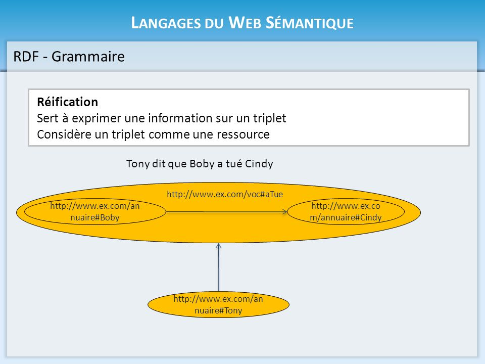 Langages du Web Sémantique