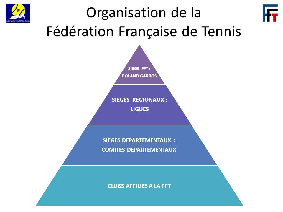 Organisation de la Fédération Française de Tennis
