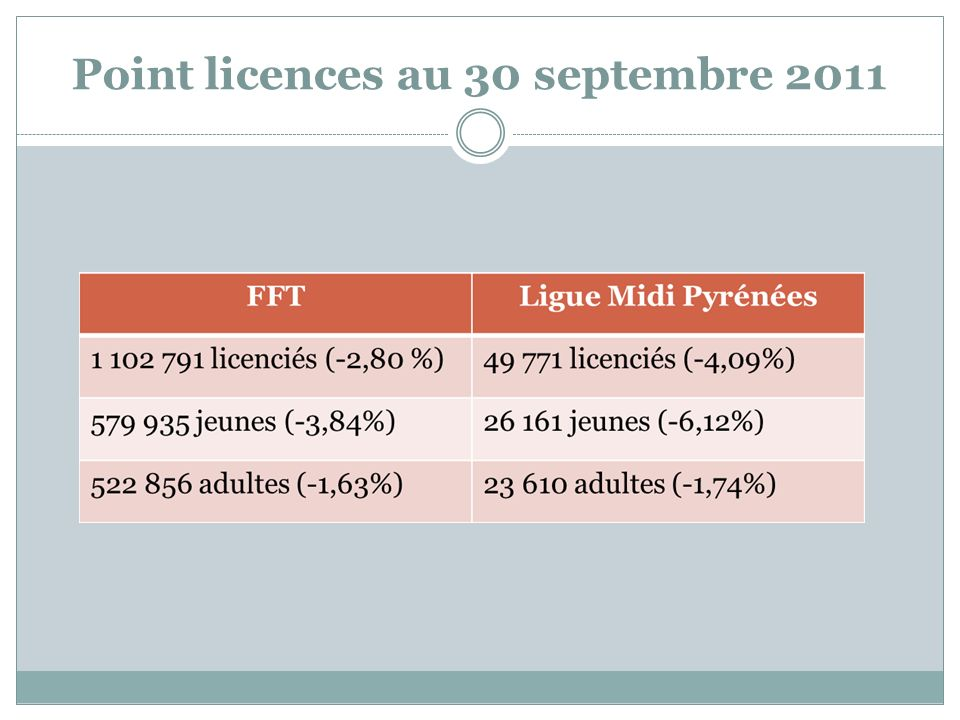 Point licences au 30 septembre 2011