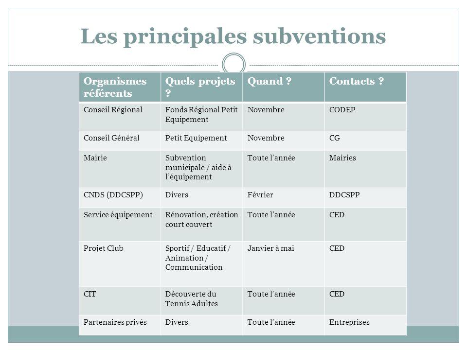 Les principales subventions