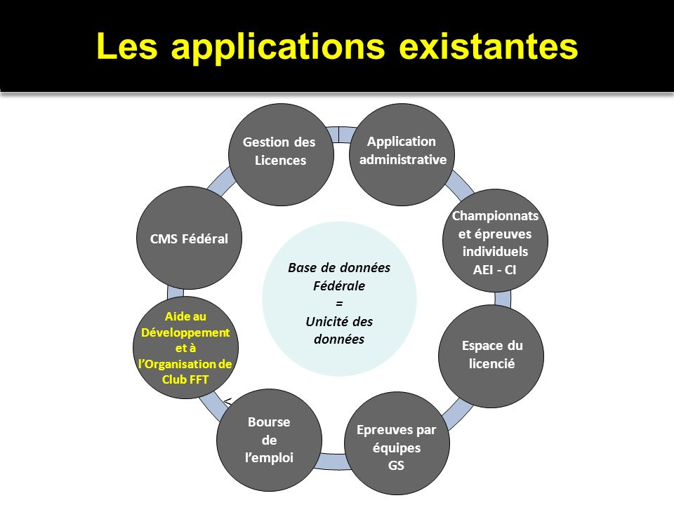 Les applications existantes