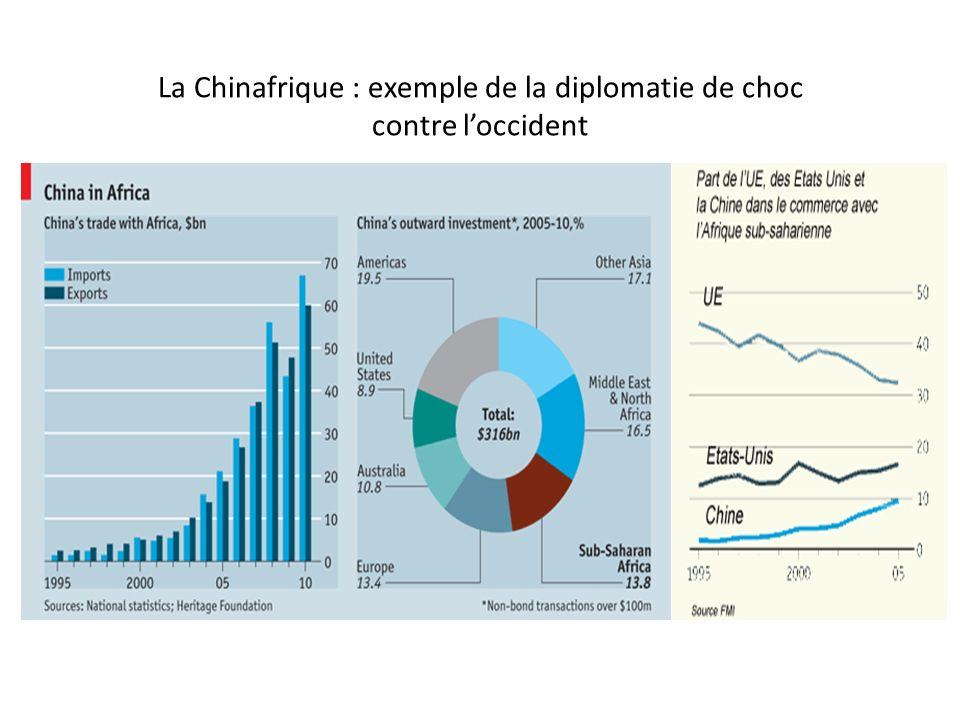 La Chinafrique : exemple de la diplomatie de choc contre l'occident
