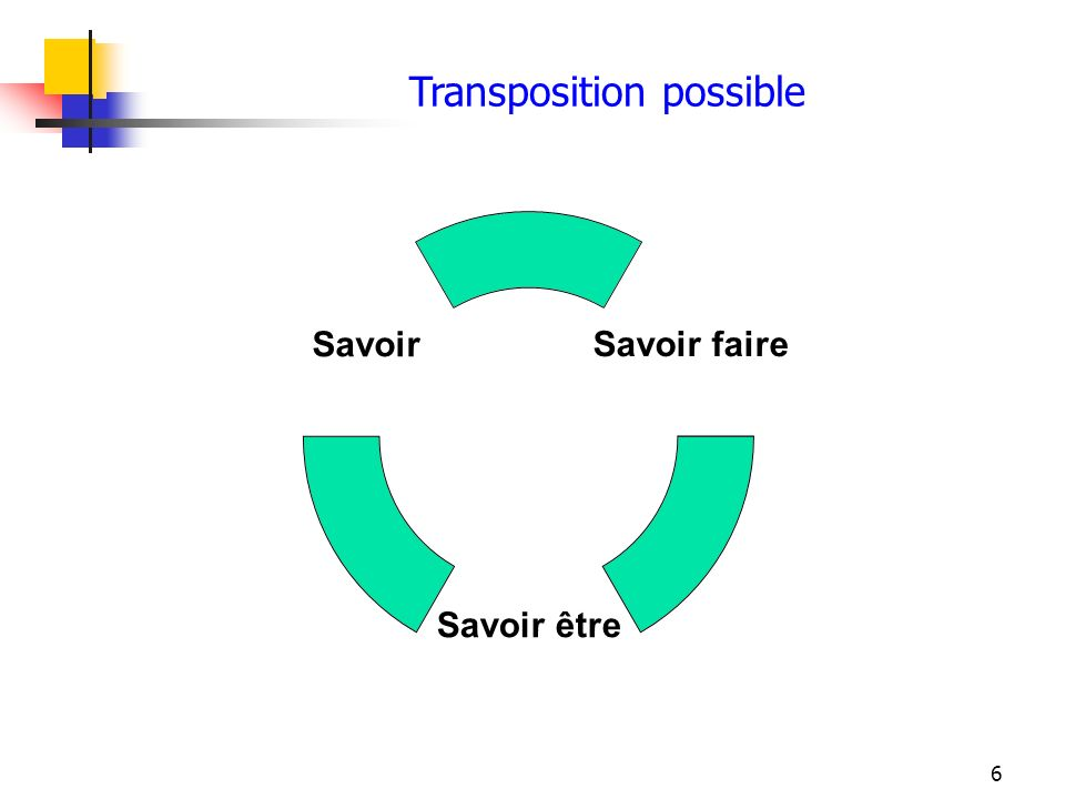 Transposition possible