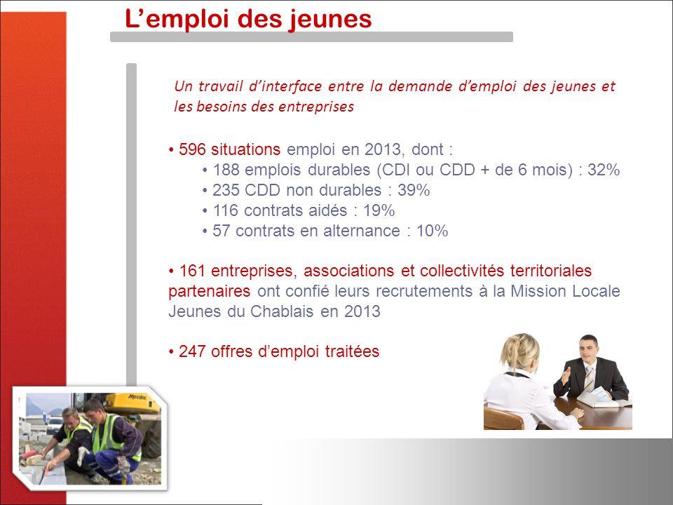L'emploi des jeunes Un travail d'interface entre la demande d'emploi des jeunes et les besoins des entreprises.