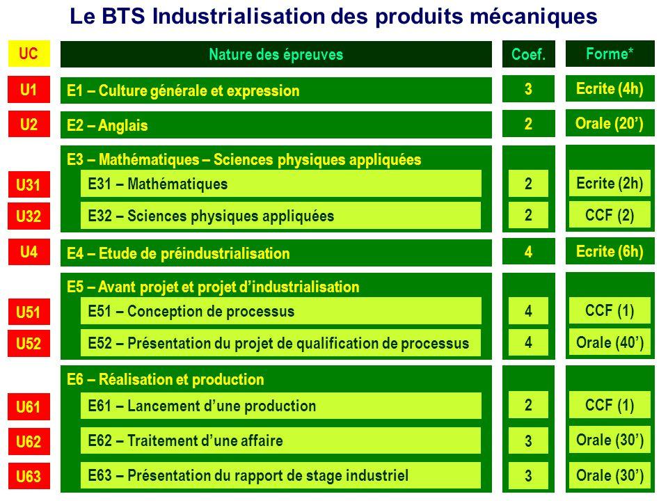 Le BTS Industrialisation des produits mécaniques