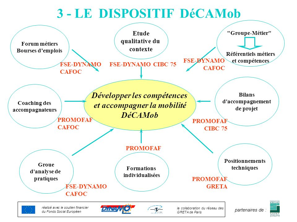 3 - LE DISPOSITIF DéCAMob