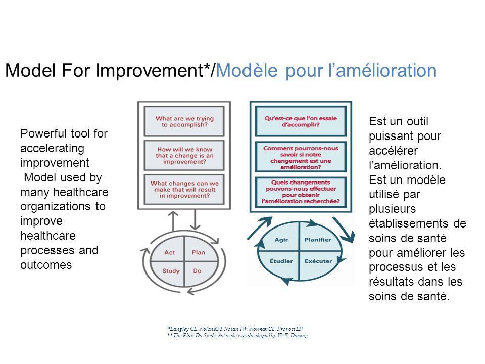 Model For Improvement*/Modèle pour l'amélioration