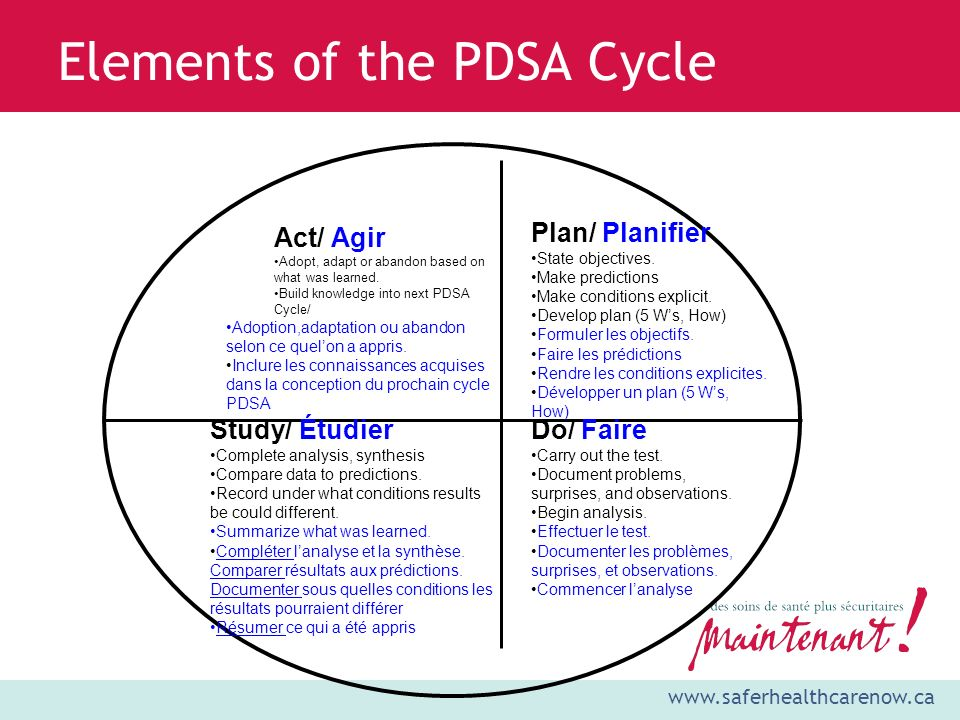 Elements of the PDSA Cycle