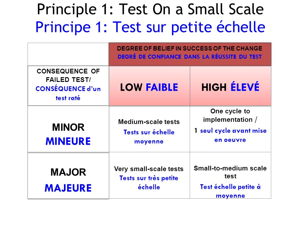 Principle 1: Test On a Small Scale Principe 1: Test sur petite échelle