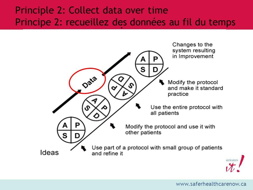 Principle 2: Collect data over time Principe 2: recueillez des données au fil du temps