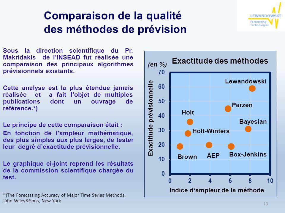 Comparaison de la qualité des méthodes de prévision