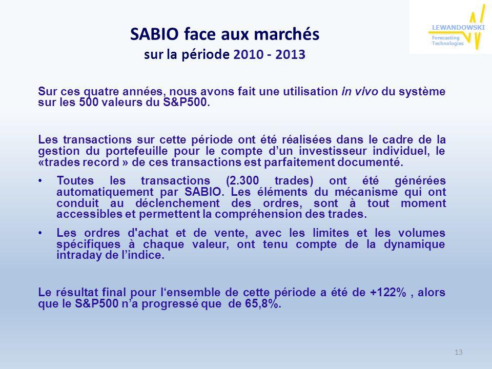 SABIO face aux marchés sur la période 2010 - 2013
