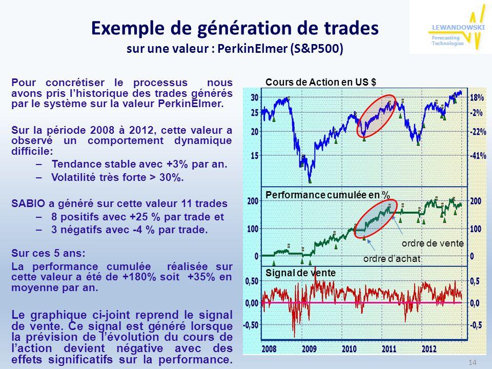 Exemple de génération de trades sur une valeur : PerkinElmer (S&P500)
