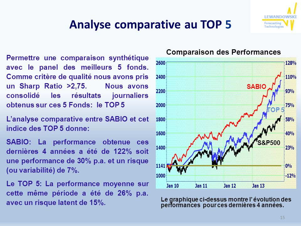Analyse comparative au TOP 5