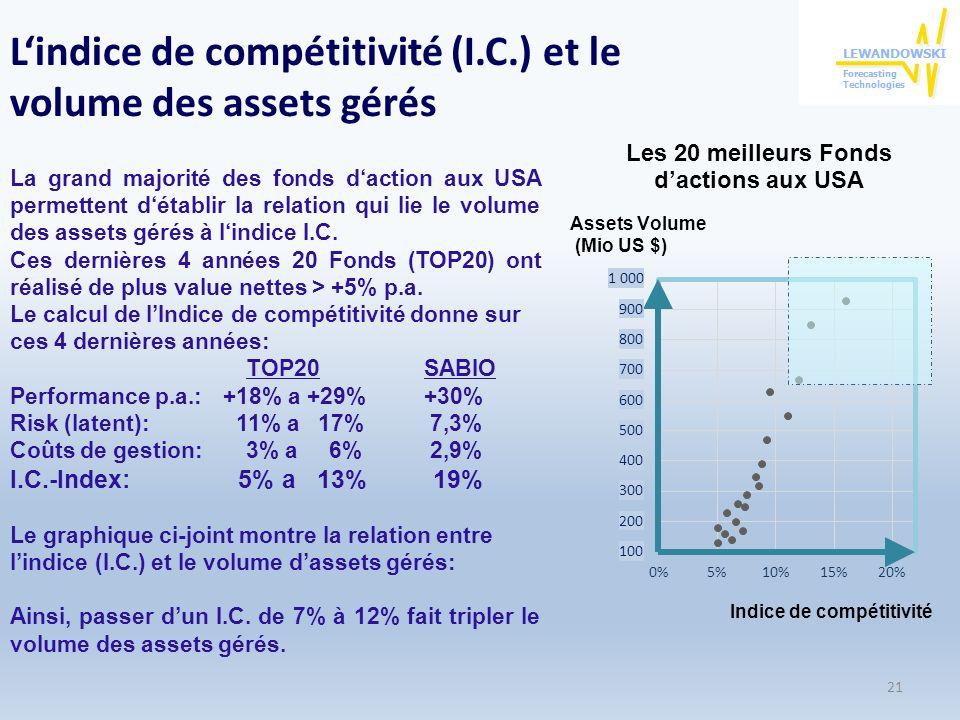L'indice de compétitivité (I.C.) et le volume des assets gérés