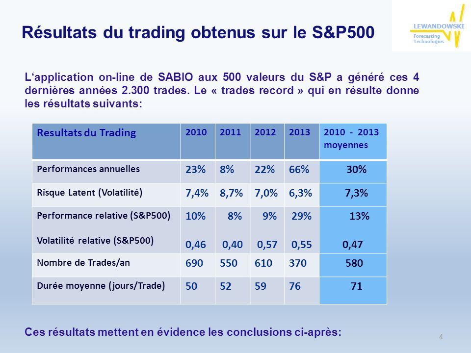 Résultats du trading obtenus sur le S&P500