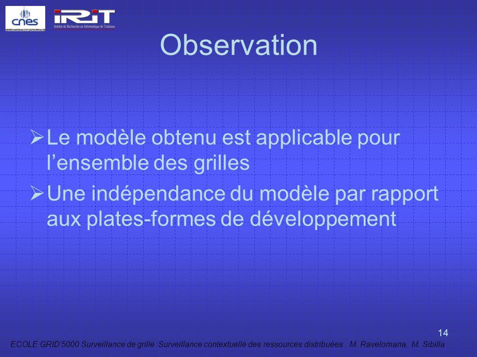 Observation Le modèle obtenu est applicable pour l'ensemble des grilles.