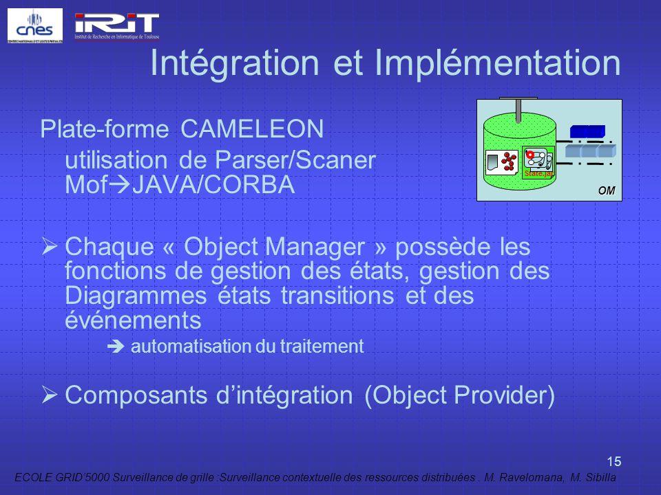 Intégration et Implémentation
