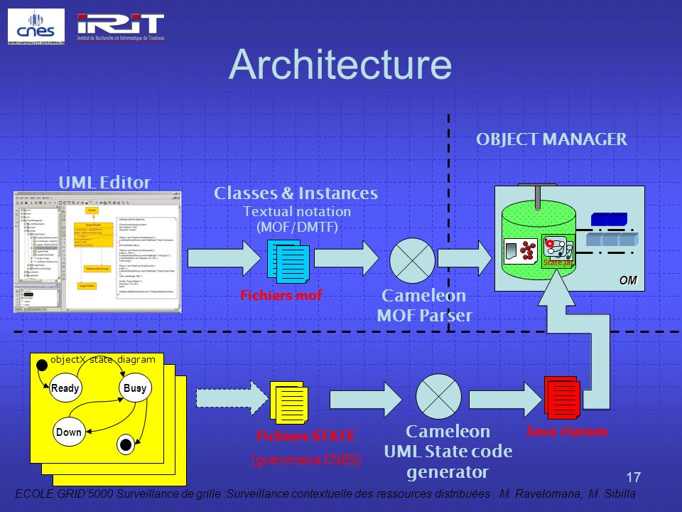 UML State code generator