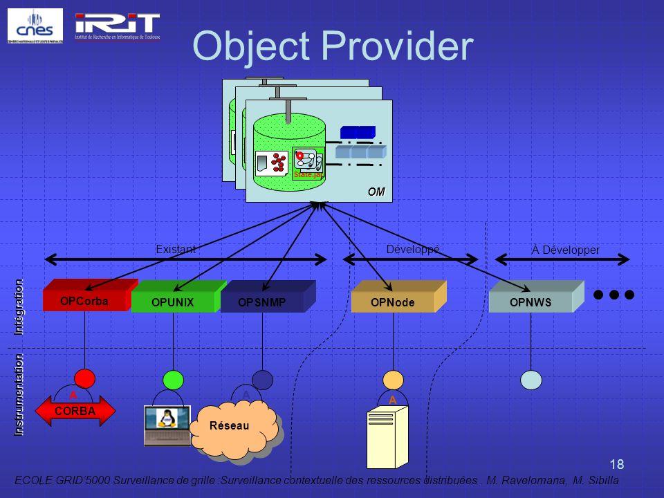 Object Provider OM OM OM Existant Développé À Développer Intégration