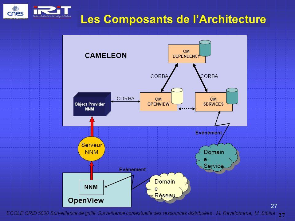 Les Composants de l'Architecture